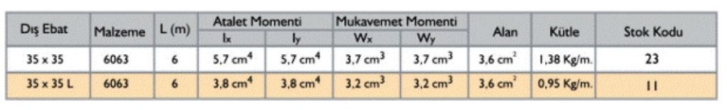 مشخصات فنی پروفیل آلومینیوم شیاردار مهندسی 35x35